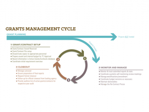 Grants Management Cycle